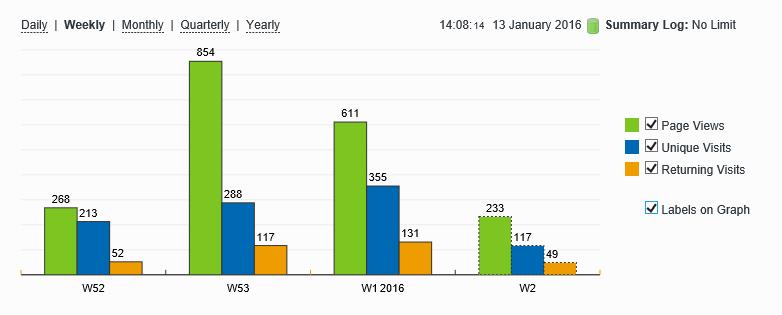 stats_2016-01-18