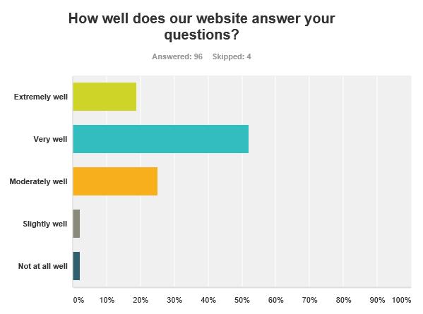 survey_results_q06
