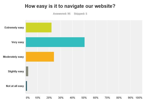 survey_results_q07